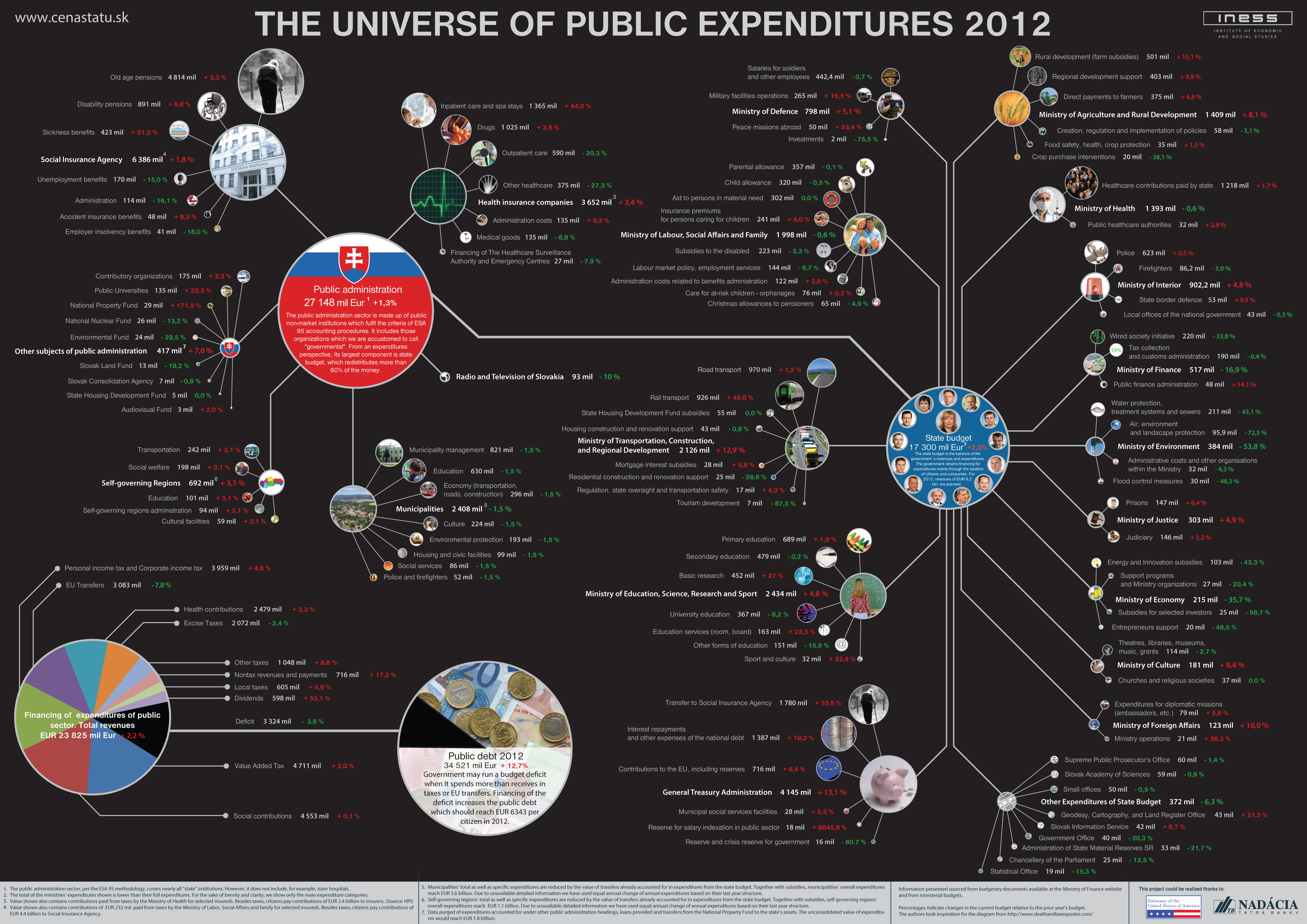 The Universe of Public ExpendituresUniverse You Are Here Poster