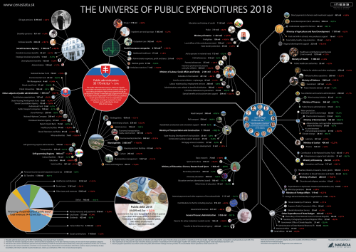 The 2016 Universe of Public Expenditures